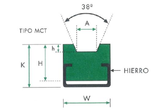 Ghidaj din polietilena Profil MCT pentru curea